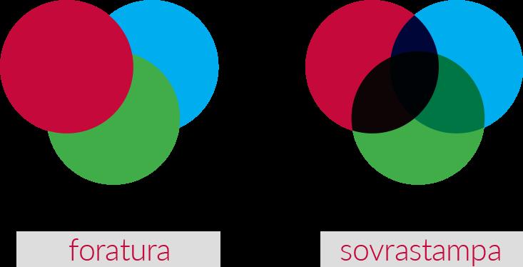 Foratura-Sovrastampa